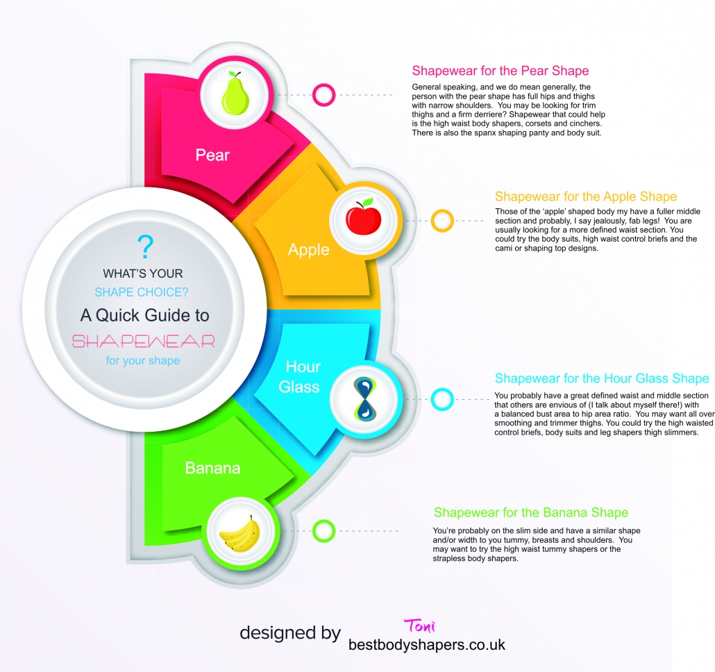 Shapewear Guide and Reviews infographic